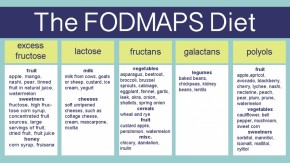 The FODMAP Diet – A Solution for Gas and Bloating?